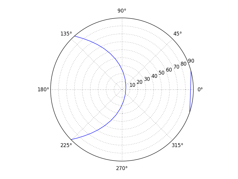 GPS sattelite tracking in Python using pyEphem – The Telegraphic